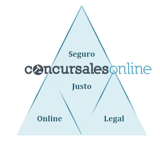 Blog Concursales Online